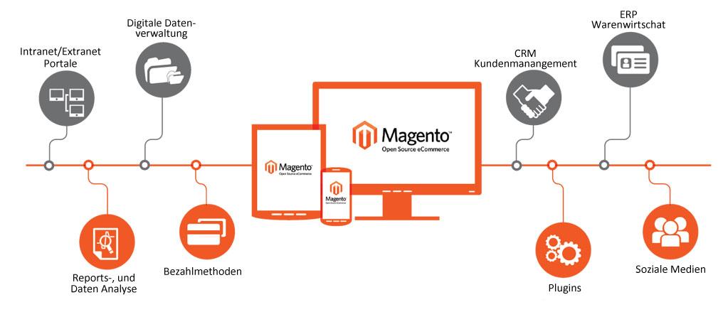 Magento shop Köln